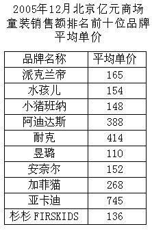 RSKIDS、海辰贝贝日均销量增幅分别为6.19%、1.26%,名次不变.图片