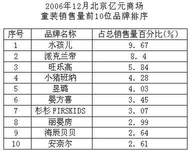 月京城亿元商场童装销售统计数据图片